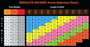 What Arrows To Use With A Recurve Bow